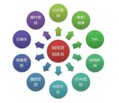 全套网络营销推广视频教程