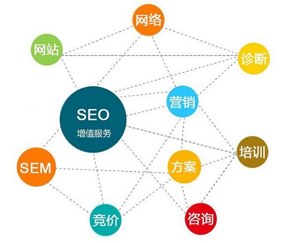 本站SEO 网站营销增值服务