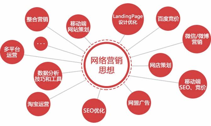 网络营销工作者做网络营销的8个标准